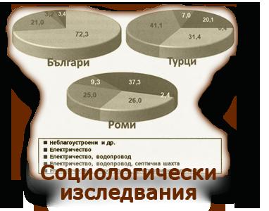 Социологически изследвания
